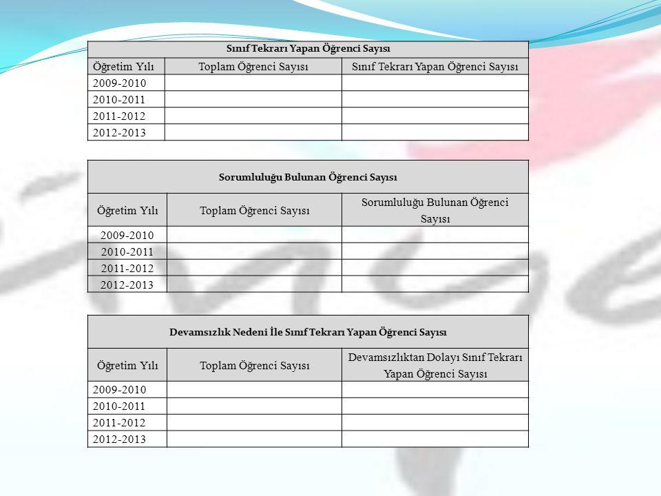 Sınıf Tekrarı Yapan Öğrenci Sayısı Öğretim YılıToplam Öğrenci SayısıSınıf Tekrarı Yapan Öğrenci Sayısı 2009-2010 2010-2011 2011-2012 2012-2013 Sorumlu
