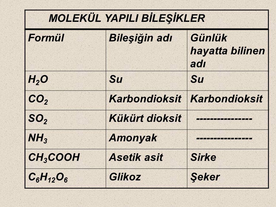FormülBileşiğin adıGünlük hayatta bilinen adı NaCISodyum klorürYemek tuzu CaOKalsiyum oksitKireç taşı Ca(OH) 2 Kalsiyum hidroksit Kireç suyu Na 2 CO 3