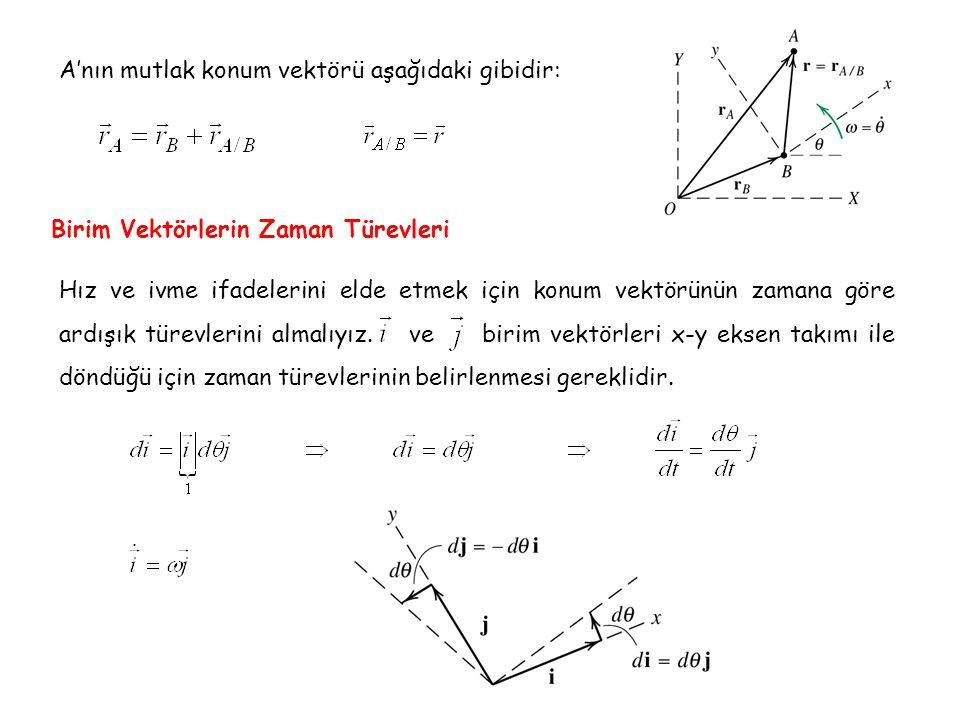 A'nın mutlak konum vektörü aşağıdaki gibidir: Birim Vektörlerin Zaman Türevleri Hız ve ivme ifadelerini elde etmek için konum vektörünün zamana göre a