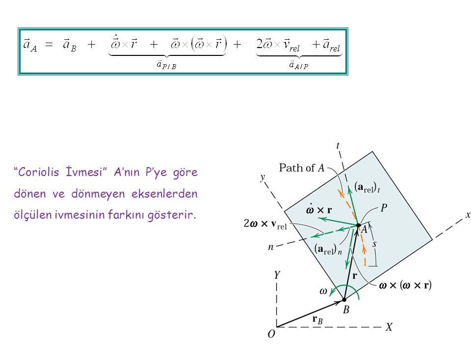 """""""Coriolis İvmesi"""" A'nın P'ye göre dönen ve dönmeyen eksenlerden ölçülen ivmesinin farkını gösterir."""