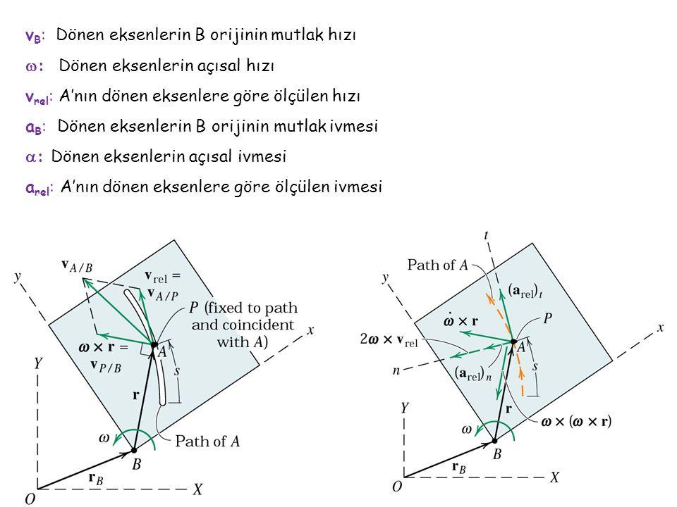 v B : Dönen eksenlerin B orijinin mutlak hızı  : Dönen eksenlerin açısal hızı v rel : A'nın dönen eksenlere göre ölçülen hızı a B : Dönen eksenlerin