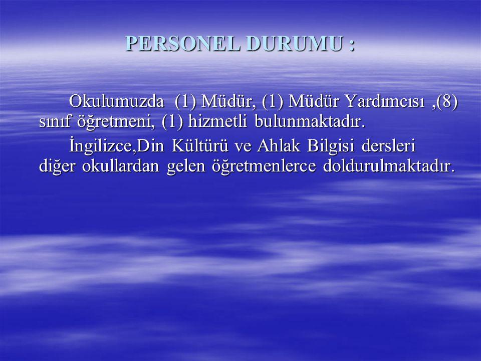 PERSONEL DURUMU : Okulumuzda (1) Müdür, (1) Müdür Yardımcısı,(8) sınıf öğretmeni, (1) hizmetli bulunmaktadır. İngilizce,Din Kültürü ve Ahlak Bilgisi d