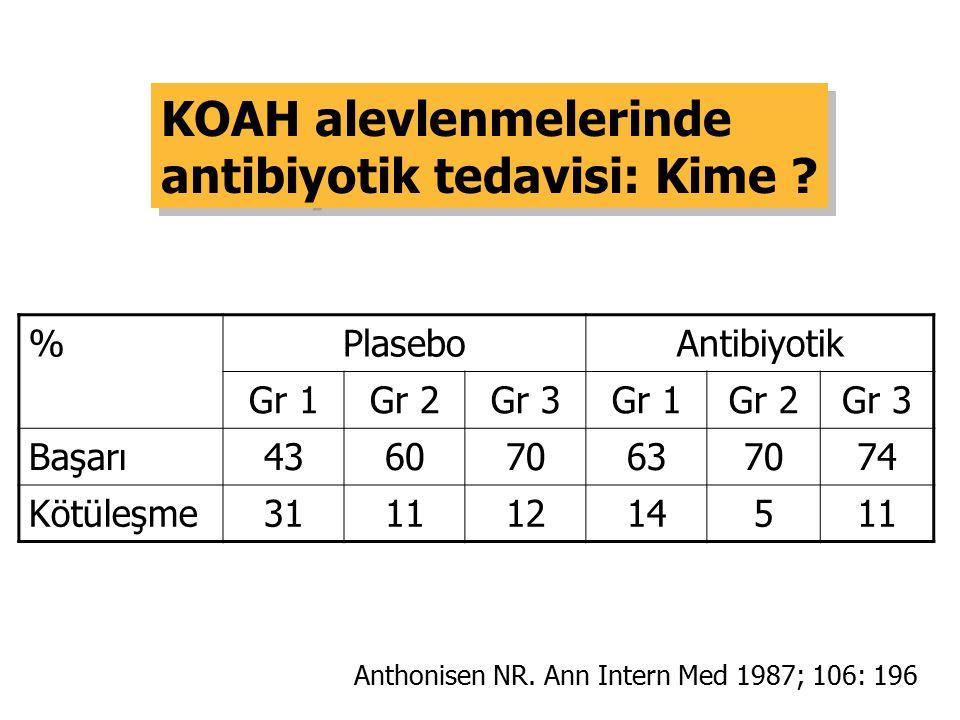 KOAH alevlenmelerinde antibiyotik tedavisi: Kime ? KOAH alevlenmelerinde antibiyotik tedavisi: Kime ? %PlaseboAntibiyotik Gr 1Gr 2Gr 3Gr 1Gr 2Gr 3 Baş