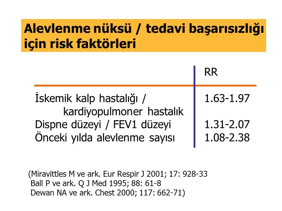 Alevlenme nüksü / tedavi başarısızlığı için risk faktörleri RR İskemik kalp hastalığı /1.63-1.97 kardiyopulmoner hastalık Dispne düzeyi / FEV1 düzeyi1