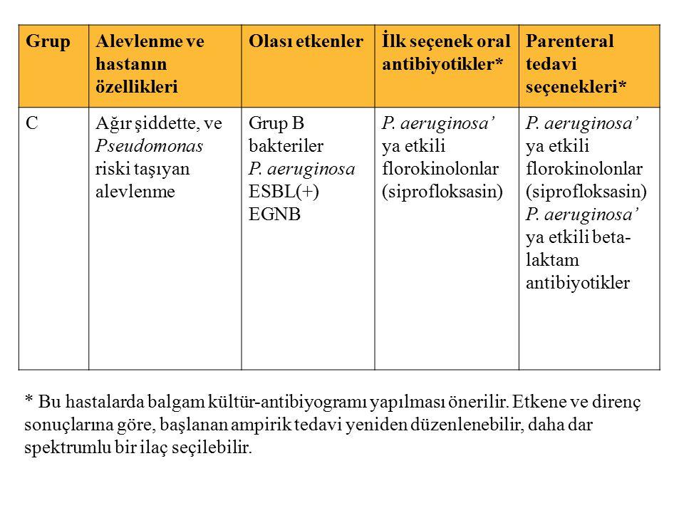 GrupAlevlenme ve hastanın özellikleri Olası etkenlerİlk seçenek oral antibiyotikler* Parenteral tedavi seçenekleri* CAğır şiddette, ve Pseudomonas ris