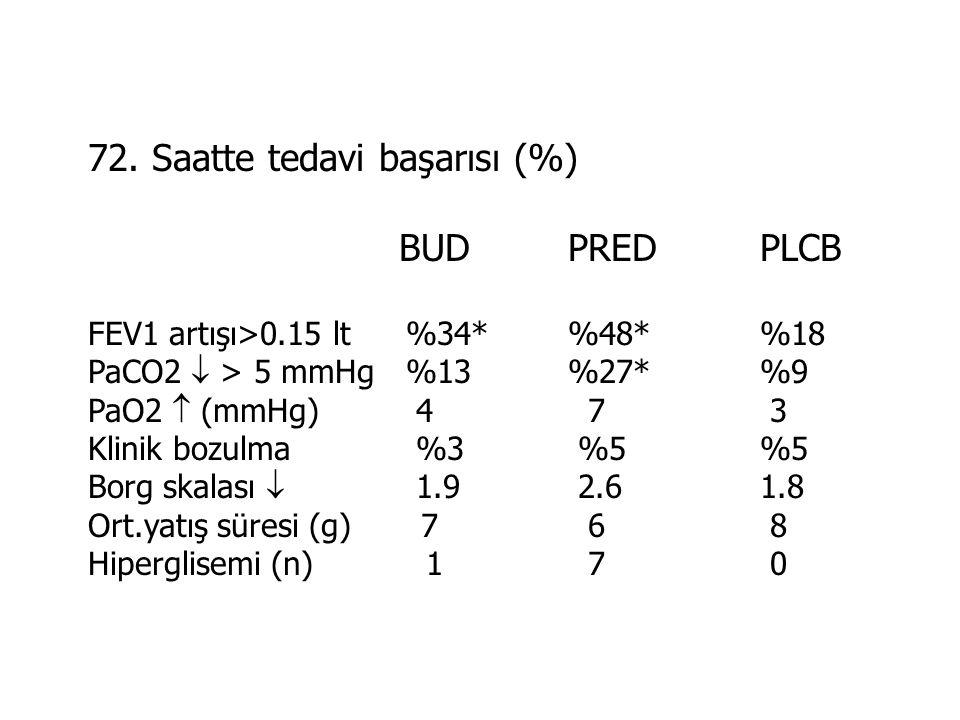 72. Saatte tedavi başarısı (%) BUDPREDPLCB FEV1 artışı>0.15 lt %34*%48*%18 PaCO2  > 5 mmHg %13%27*%9 PaO2  (mmHg) 4 7 3 Klinik bozulma %3 %5%5 Borg