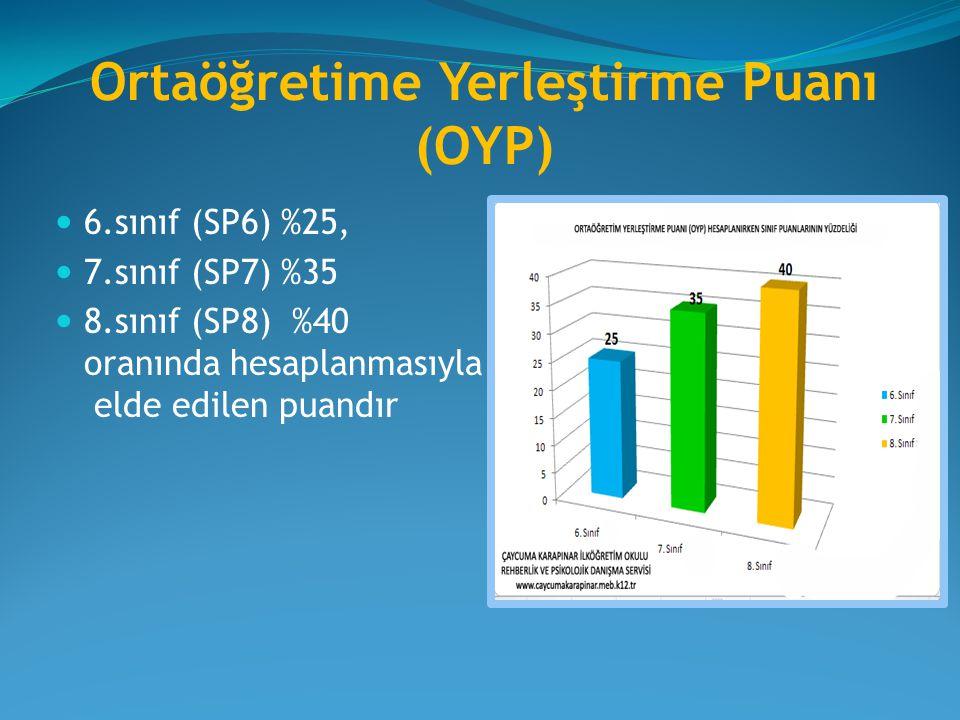 Ortaöğretime Yerleştirme Puanı (OYP) 6.sınıf (SP6) %25, 7.sınıf (SP7) %35 8.sınıf (SP8) %40 oranında hesaplanmasıyla elde edilen puandır