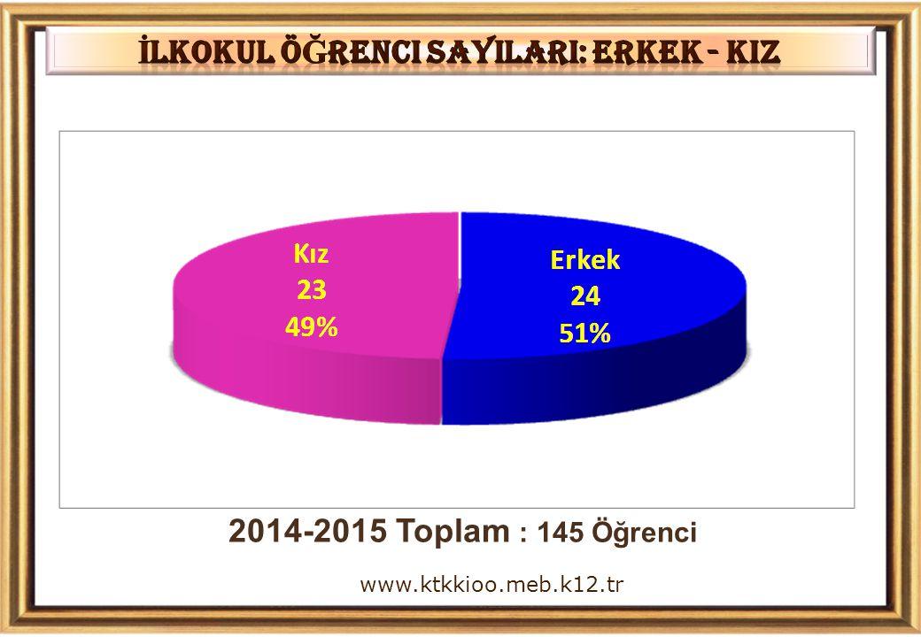 2014-2015 Toplam : 145 Öğrenci www.ktkkioo.meb.k12.tr