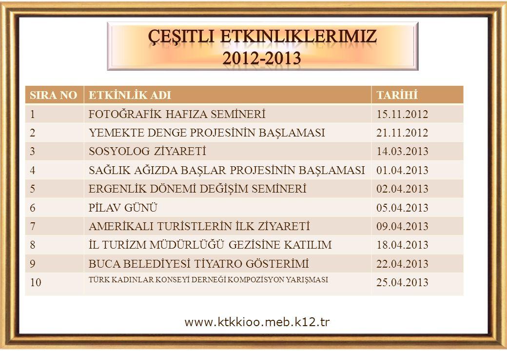 www.ktkkioo.meb.k12.tr SIRA NOETKİNLİK ADITARİHİ 1FOTOĞRAFİK HAFIZA SEMİNERİ15.11.2012 2YEMEKTE DENGE PROJESİNİN BAŞLAMASI21.11.2012 3SOSYOLOG ZİYARETİ14.03.2013 4SAĞLIK AĞIZDA BAŞLAR PROJESİNİN BAŞLAMASI01.04.2013 5ERGENLİK DÖNEMİ DEĞİŞİM SEMİNERİ02.04.2013 6PİLAV GÜNÜ05.04.2013 7AMERİKALI TURİSTLERİN İLK ZİYARETİ09.04.2013 8İL TURİZM MÜDÜRLÜĞÜ GEZİSİNE KATILIM18.04.2013 9BUCA BELEDİYESİ TİYATRO GÖSTERİMİ22.04.2013 10 TÜRK KADINLAR KONSEYİ DERNEĞİ KOMPOZİSYON YARIŞMASI 25.04.2013