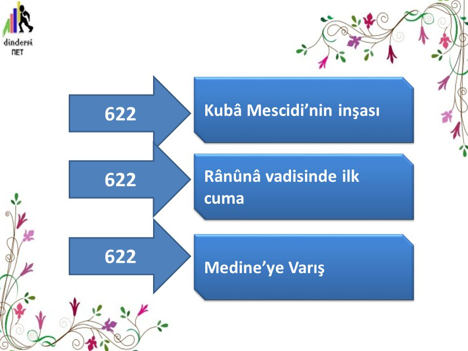 622 Kubâ Mescidi'nin inşası Rânûnâ vadisinde ilk cuma Medine'ye Varış 622
