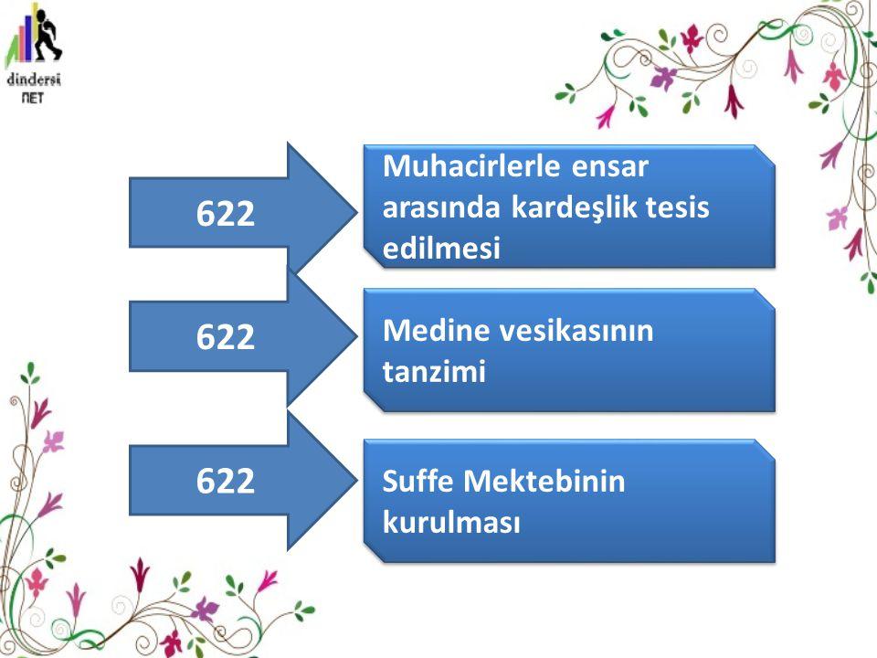 Muhacirlerle ensar arasında kardeşlik tesis edilmesi Medine vesikasının tanzimi Suffe Mektebinin kurulması 622