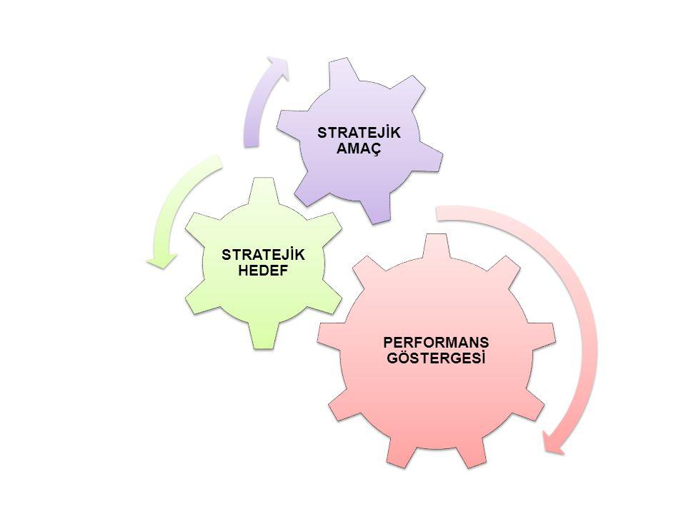 STRATEJİK AMAÇ ve HEDEFLER Stratejik amaç ve hedefler, stratejik planlama sürecinde kuruluşun Nereye ulaşmak istiyoruz? sorusuna cevap verir...mek, …mak (mastar eki) ile biter.