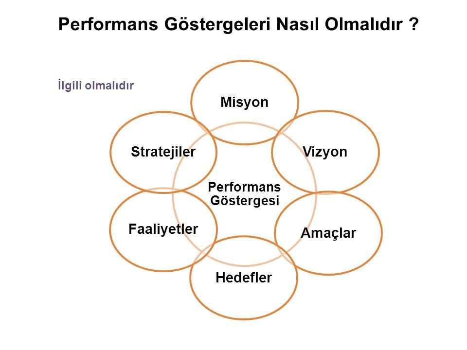 Performans Göstergesi MisyonVizyonAmaçlarHedeflerFaaliyetler Stratejiler İlgili olmalıdır Performans Göstergeleri Nasıl Olmalıdır ?