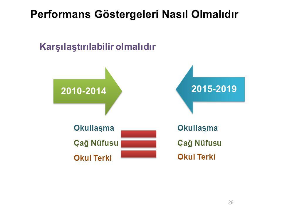 Karşılaştırılabilir olmalıdır 29 2010-20142015-2019 Performans Göstergeleri Nasıl Olmalıdır Okullaşma Çağ Nüfusu Okul Terki