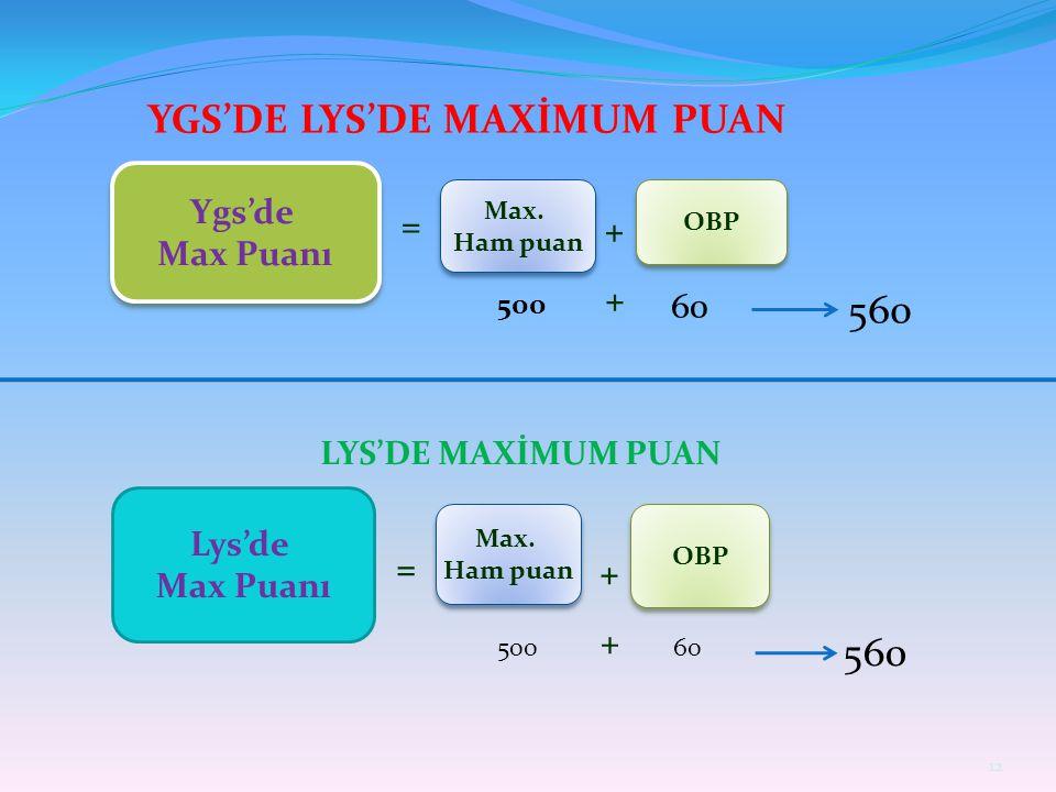 Ygs'de Max Puanı Ygs'de Max Puanı = Max.Ham puan Max.