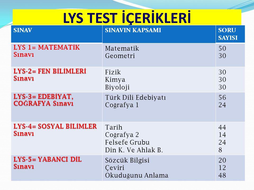 LYS TEST İÇERİKLERİ SINAVSINAVIN KAPSAMISORU SAYISI LYS 1= MATEMAT İ K Sınavı Matematik Geometri 50 30 LYS-2= FEN B İ L İ MLER İ Sınavı Fizik Kimya Biyoloji 30 LYS-3= EDEB İ YAT, CO Ğ RAFYA Sınavı Türk Dili Edebiyatı Co ğ rafya 1 56 24 LYS-4= SOSYAL B İ L İ MLER Sınavı Tarih Co ğ rafya 2 Felsefe Grubu Din K.