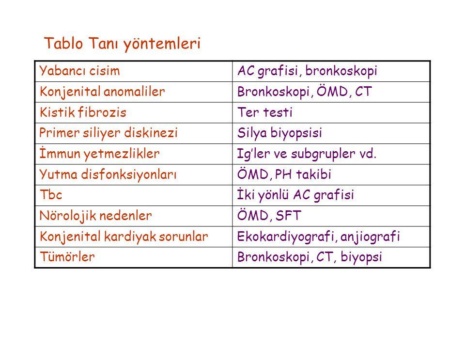 Yabancı cisimAC grafisi, bronkoskopi Konjenital anomalilerBronkoskopi, ÖMD, CT Kistik fibrozisTer testi Primer siliyer diskineziSilya biyopsisi İmmun yetmezliklerIg'ler ve subgrupler vd.