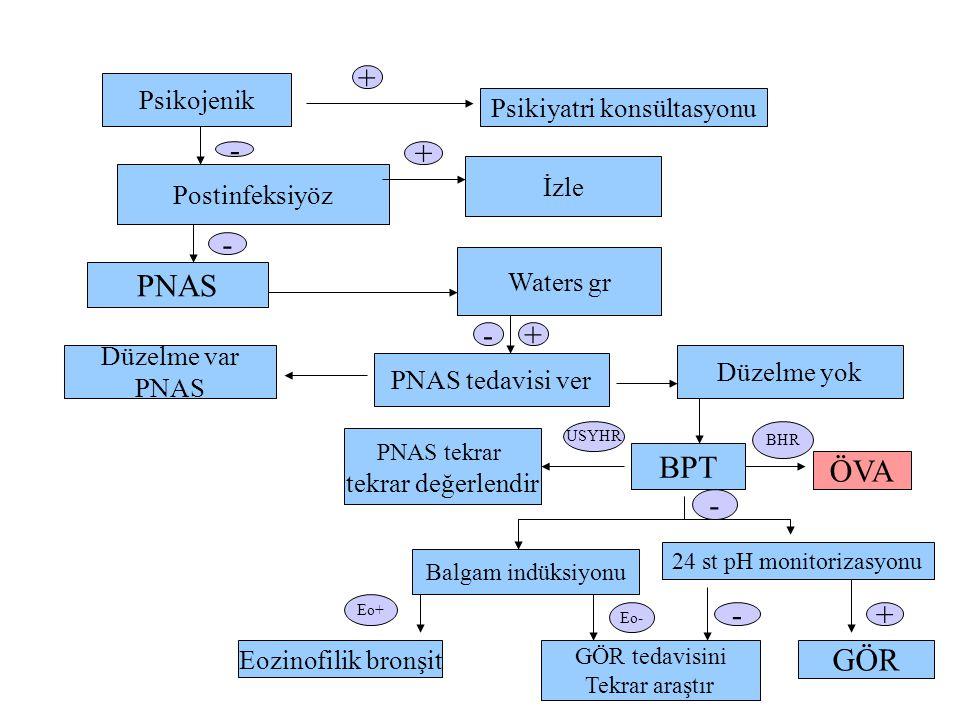 Psikojenik Psikiyatri konsültasyonu Postinfeksiyöz İzle PNAS Waters gr Düzelme var PNAS PNAS tedavisi ver Düzelme yok PNAS tekrar tekrar değerlendir BPT ÖVA Balgam indüksiyonu 24 st pH monitorizasyonu Eozinofilik bronşit GÖR tedavisini Tekrar araştır GÖR - + - + - USYHR BHR - Eo+ Eo- -+ +