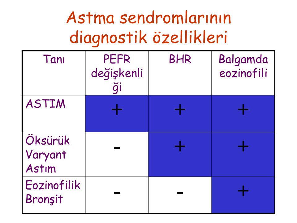 Astma sendromlarının diagnostik özellikleri TanıPEFR değişkenli ği BHRBalgamda eozinofili ASTIM +++ Öksürük Varyant Astım -++ Eozinofilik Bronşit --+