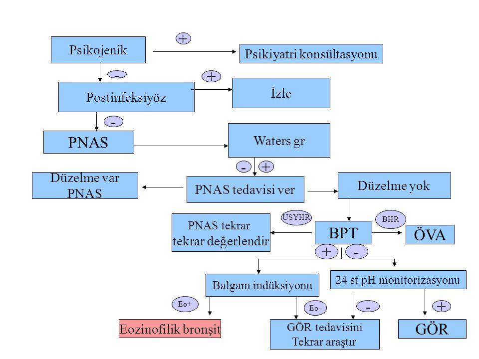 Psikojenik Psikiyatri konsültasyonu Postinfeksiyöz İzle PNAS Waters gr Düzelme var PNAS PNAS tedavisi ver Düzelme yok PNAS tekrar tekrar değerlendir BPT ÖVA Balgam indüksiyonu 24 st pH monitorizasyonu Eozinofilik bronşit GÖR tedavisini Tekrar araştır GÖR - + - + - USYHR BHR - Eo+ Eo- -+ + +