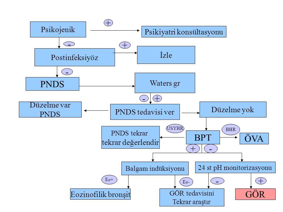 Psikojenik Psikiyatri konsültasyonu Postinfeksiyöz İzle PNDS Waters gr Düzelme var PNDS PNDS tedavisi ver Düzelme yok PNDS tekrar tekrar değerlendir BPT ÖVA Balgam indüksiyonu 24 st pH monitorizasyonu Eozinofilik bronşit GÖR tedavisini Tekrar araştır GÖR - + - + - USYHR BHR - Eo+ Eo- -+ + +