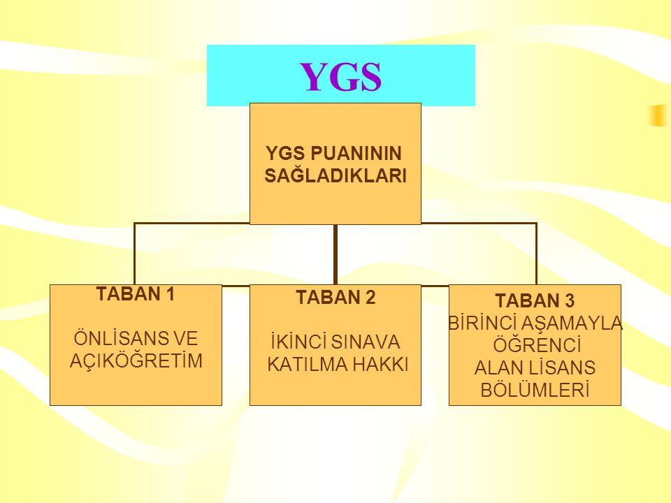 2.AŞAMA:LYS LYS :Lisans Yerleştirme Sınavı LYS 1 LYS 2 LYS 3 LYS 4 LYS 5 Matematik Fen Bil.