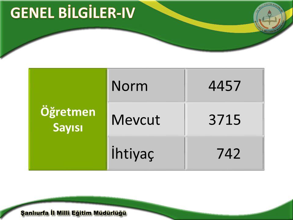 Öğretmen Sayısı Norm4457 Mevcut3715 İhtiyaç 742