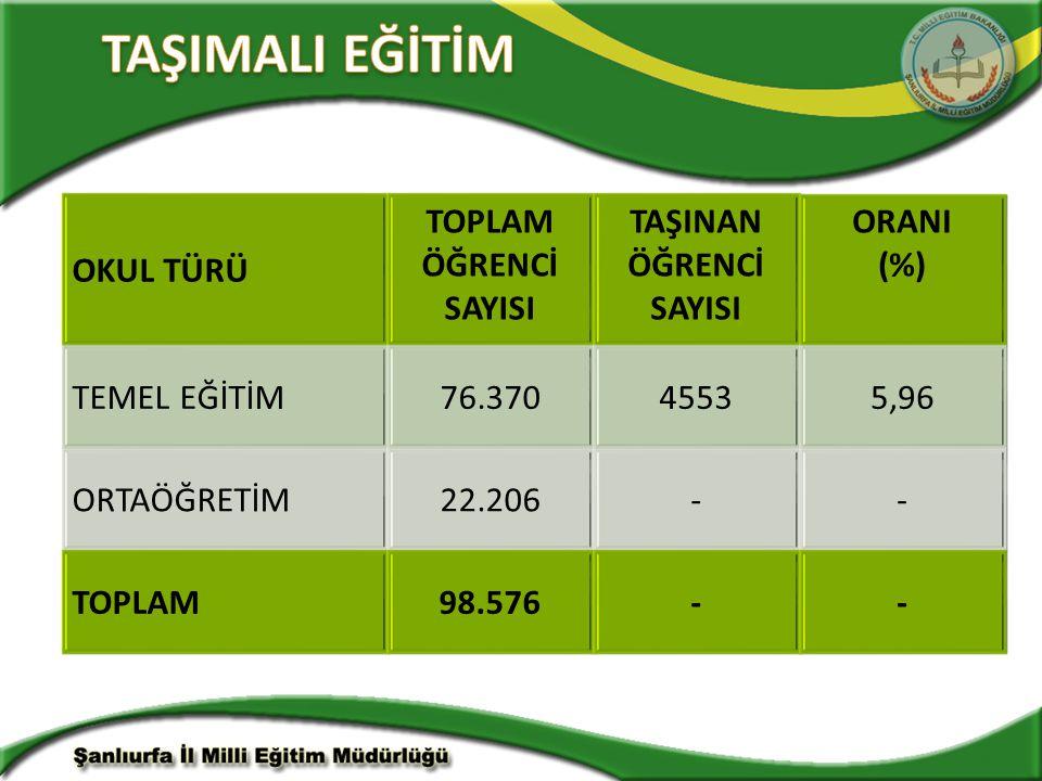 OKUL TÜRÜ TOPLAM ÖĞRENCİ SAYISI TAŞINAN ÖĞRENCİ SAYISI ORANI (%) TEMEL EĞİTİM76.37045535,96 ORTAÖĞRETİM22.206-- TOPLAM98.576--