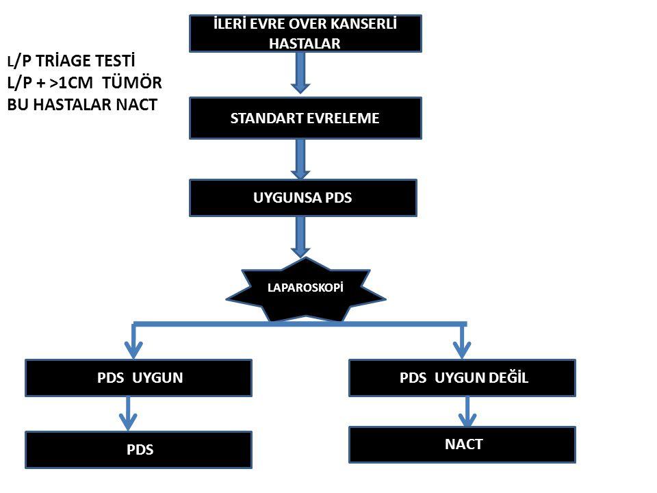 İLERİ EVRE OVER KANSERLİ HASTALAR STANDART EVRELEME UYGUNSA PDS LAPAROSKOPİ PDS UYGUN PDS UYGUN DEĞİL PDS NACT L /P TRİAGE TESTİ L/P + >1CM TÜMÖR BU H