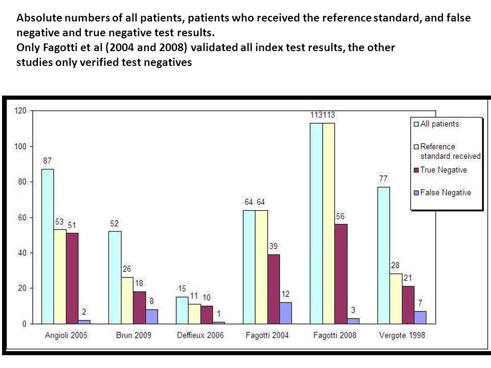 Absolute numbers of all patients, patients who received the reference standard, and false negative and true negative test results. Only Fagotti et al