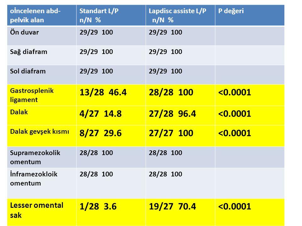 oİncelenen abd- pelvik alan Standart L/P n/N % Lapdisc assiste L/P n/N % P değeri Ön duvar29/29 100 Sağ diafram29/29 100 Sol diafram29/29 100 Gastrosp
