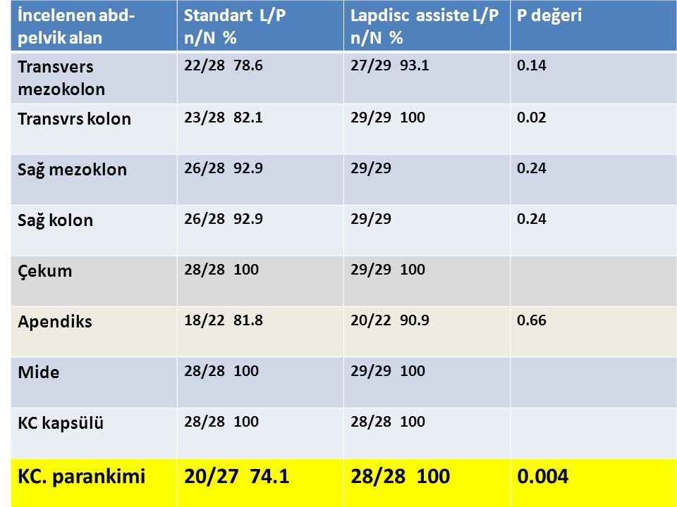 İncelenen abd- pelvik alan Standart L/P n/N % Lapdisc assiste L/P n/N % P değeri Transvers mezokolon 22/28 78.627/29 93.10.14 Transvrs kolon 23/28 82.