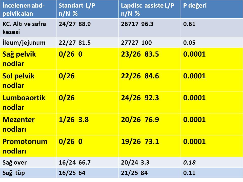 İncelenen abd- pelvik alan Standart L/P n/N % Lapdisc assiste L/P n/N % P değeri KC. Altı ve safra kesesi 24/27 88.926717 96.30.61 İleum/jejunum22/27