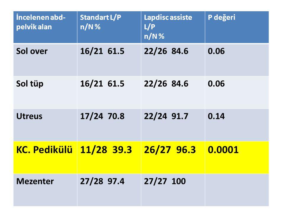 İncelenen abd- pelvik alan Standart L/P n/N % Lapdisc assiste L/P n/N % P değeri Sol over16/21 61.522/26 84.60.06 Sol tüp16/21 61.522/26 84.60.06 Utre