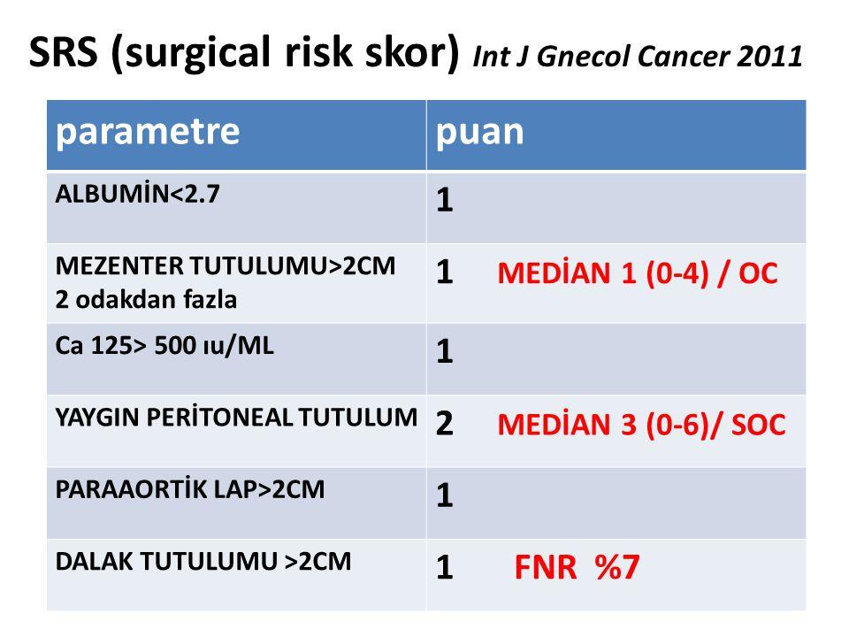 SRS (surgical risk skor) Int J Gnecol Cancer 2011 parametrepuan ALBUMİN<2.7 1 MEZENTER TUTULUMU>2CM 2 odakdan fazla 1 MEDİAN 1 (0-4) / OC Ca 125> 500