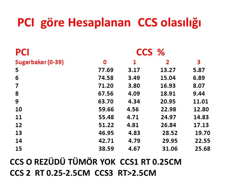 PCI göre Hesaplanan CCS olasılığı PCI CCS % Sugarbaker (0-39) 0 1 2 3 5 77.69 3.17 13.27 5.87 6 74.58 3.49 15.04 6.89 7 71.20 3.80 16.93 8.07 8 67.56