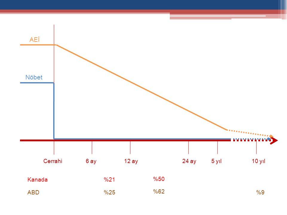 6 ay12 ay24 ay5 yıl10 yılCerrahi Nöbet AEİ %21 %50 Kanada %25 %62 ABD%9