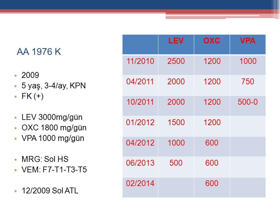 AA 1976 K 2009 5 yaş, 3-4/ay, KPN FK (+) LEV 3000mg/gün OXC 1800 mg/gün VPA 1000 mg/gün MRG: Sol HS VEM: F7-T1-T3-T5 12/2009 Sol ATL LEVOXCVPA 11/2010250012001000 04/201120001200750 10/201120001200500-0 01/201215001200 04/20121000600 06/2013500600 02/2014600