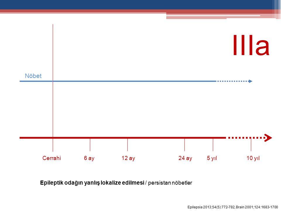 6 ay12 ay24 ay5 yıl10 yılCerrahi Nöbet Epilepsia 2013;54(5):772-782, Brain 2001;124:1683-1700 IIIa Epileptik odağın yanlış lokalize edilmesi / persistan nöbetler