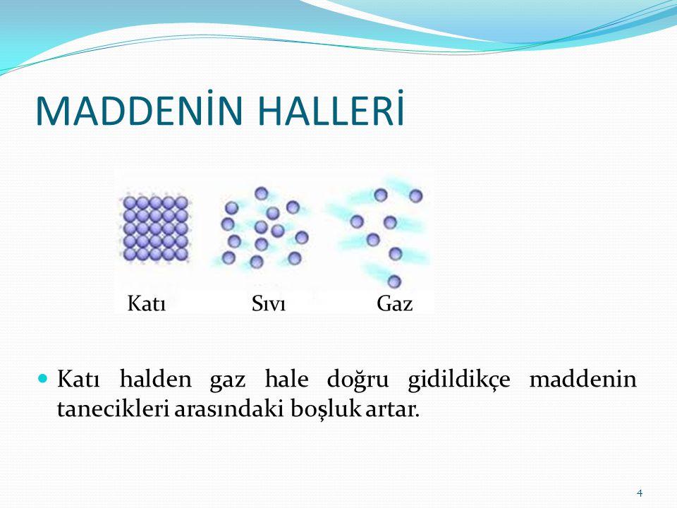 MADDENİN HALLERİ 4 Katı Sıvı Gaz Katı halden gaz hale doğru gidildikçe maddenin tanecikleri arasındaki boşluk artar.