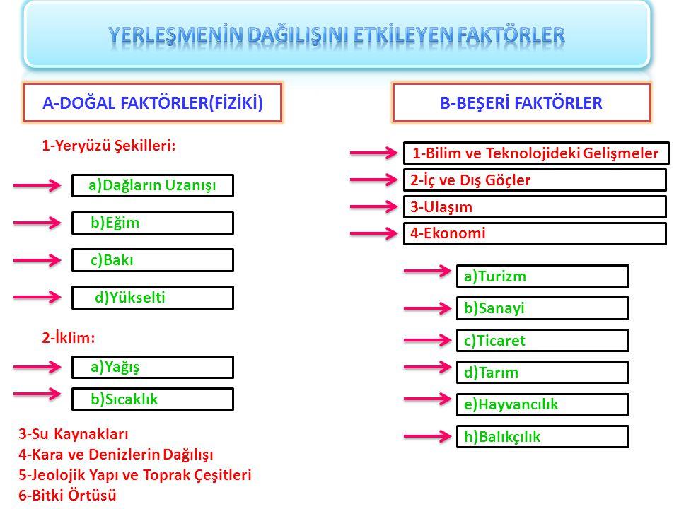 A-DOĞAL FAKTÖRLER(FİZİKİ)B-BEŞERİ FAKTÖRLER 1-Yeryüzü Şekilleri: a)Dağların Uzanışı b)Eğim c)Bakı d)Yükselti 2-İklim: b)Sıcaklık a)Yağış 3-Su Kaynakla