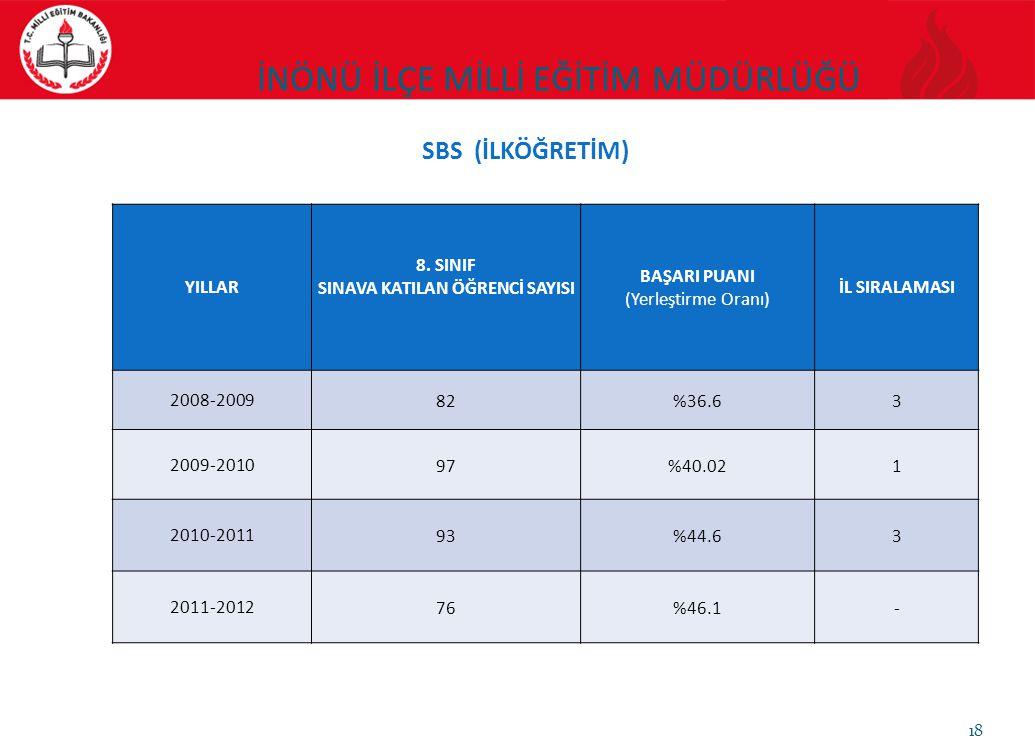 18 YILLAR 8. SINIF SINAVA KATILAN ÖĞRENCİ SAYISI BAŞARI PUANI (Yerleştirme Oranı) İL SIRALAMASI 2008-200982%36.63 2009-201097%40.021 2010-201193%44.63