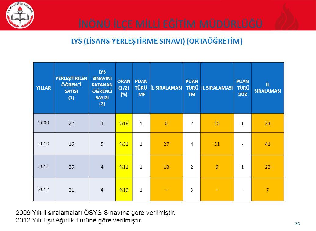 20 LYS (LİSANS YERLEŞTİRME SINAVI) (ORTAÖĞRETİM) YILLAR YERLEŞTİRİLEN ÖĞRENCİ SAYISI (1) LYS SINAVINI KAZANAN ÖĞRENCİ SAYISI (2) ORAN (1/2) (%) PUAN T