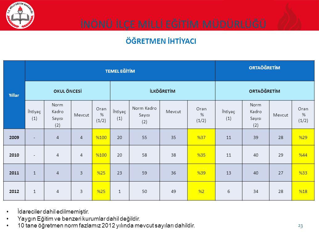 Yıllar TEMEL EĞİTİM ORTAÖĞRETİM OKUL ÖNCESİİLKÖĞRETİMORTAÖĞRETİM İhtiyaç (1) Norm Kadro Sayısı (2) Mevcut Oran % (1/2) İhtiyaç (1) Norm Kadro Sayısı (