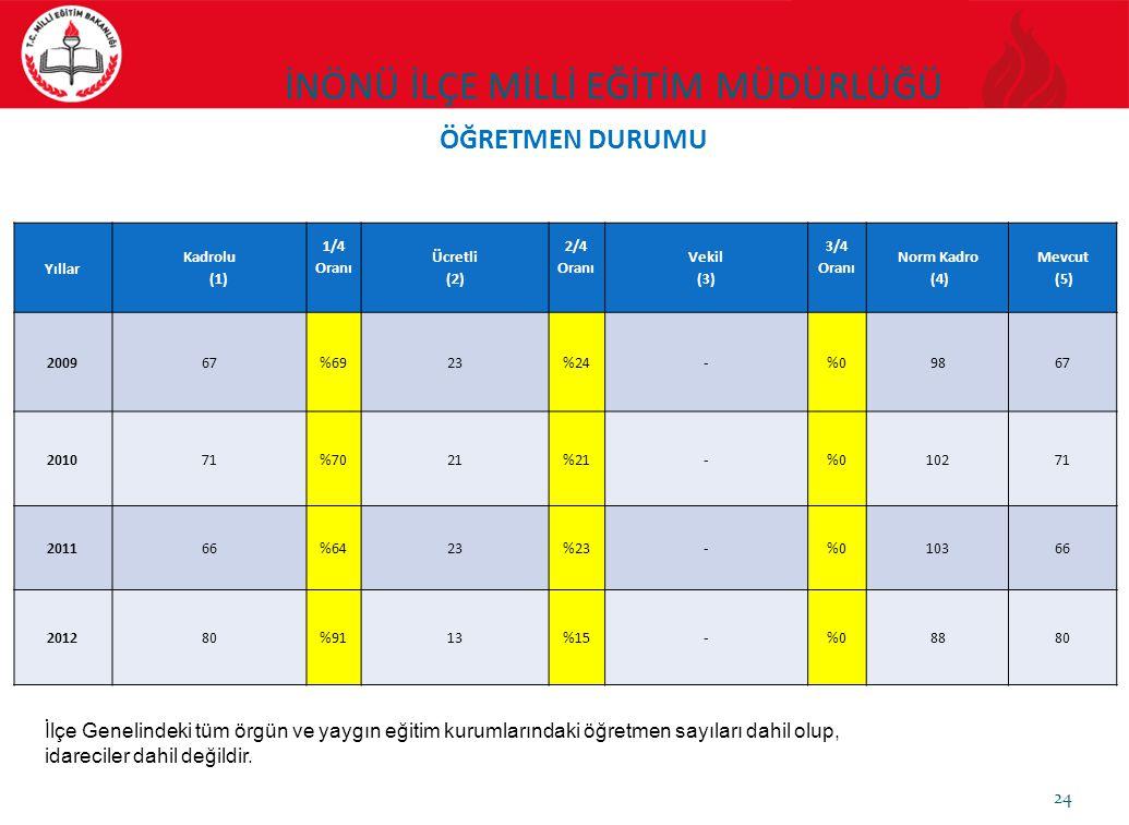 24 ÖĞRETMEN DURUMU Yıllar Kadrolu (1) 1/4 Oranı Ücretli (2) 2/4 Oranı Vekil (3) 3/4 Oranı Norm Kadro (4) Mevcut (5) 200967%6923%24-%09867 201071%7021%