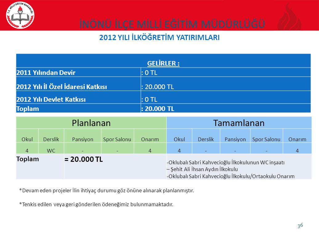 36 GELİRLER : 2011 Yılından Devir: 0 TL 2012 Yılı İl Özel İdaresi Katkısı: 20.000 TL 2012 Yılı Devlet Katkısı: 0 TL Toplam: 20.000 TL PlanlananTamamla