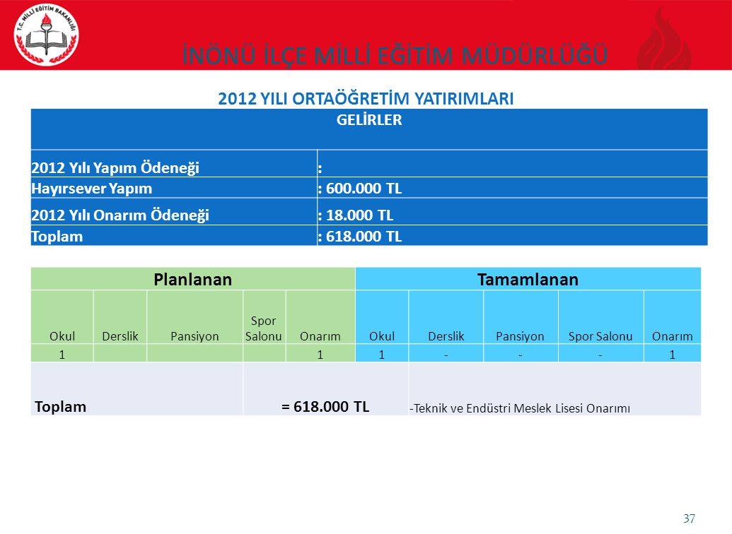 37 GELİRLER 2012 Yılı Yapım Ödeneği: Hayırsever Yapım: 600.000 TL 2012 Yılı Onarım Ödeneği: 18.000 TL Toplam: 618.000 TL PlanlananTamamlanan OkulDersl