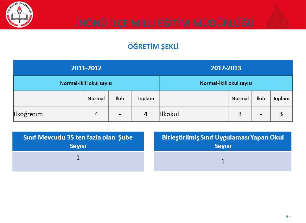42 2011-20122012-2013 Normal-İkili okul sayısı NormalİkiliToplam NormalİkiliToplam İlköğretim4-4İlkokul3-3 Sınıf Mevcudu 35 ten fazla olan Şube Sayısı