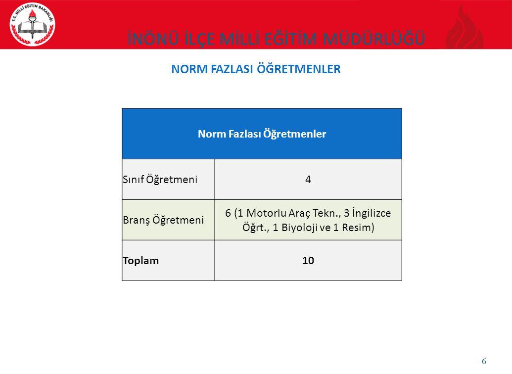 6 Norm Fazlası Öğretmenler Sınıf Öğretmeni4 Branş Öğretmeni 6 (1 Motorlu Araç Tekn., 3 İngilizce Öğrt., 1 Biyoloji ve 1 Resim) Toplam10 NORM FAZLASI Ö