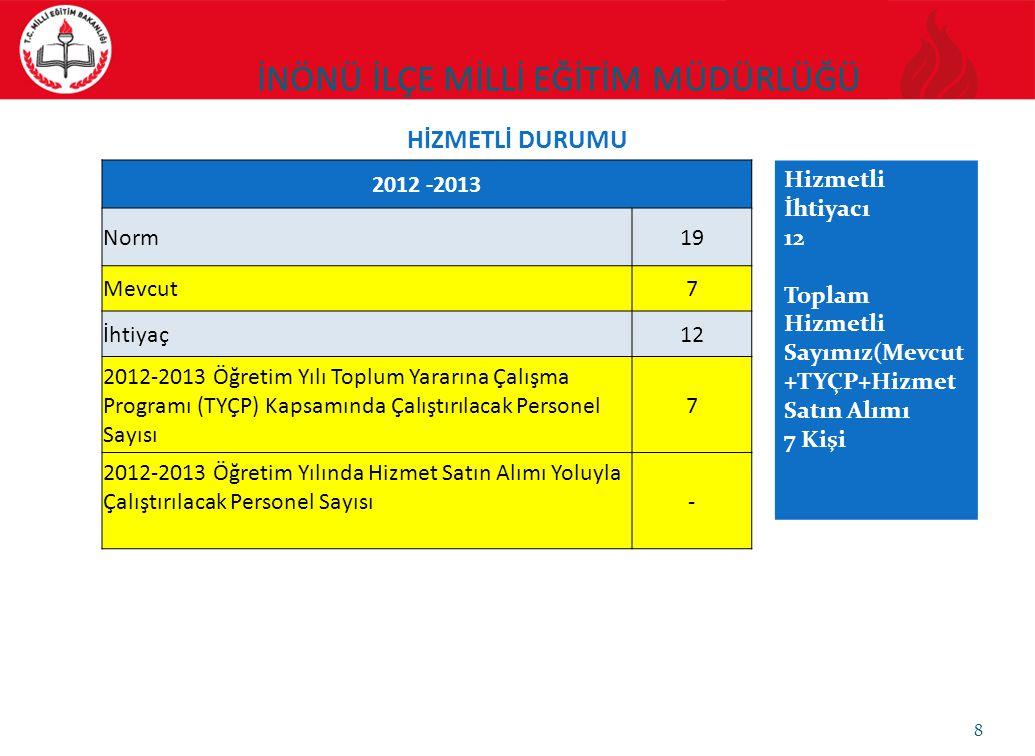 2012 -2013 Norm19 Mevcut7 İhtiyaç12 2012-2013 Öğretim Yılı Toplum Yararına Çalışma Programı (TYÇP) Kapsamında Çalıştırılacak Personel Sayısı 7 2012-20